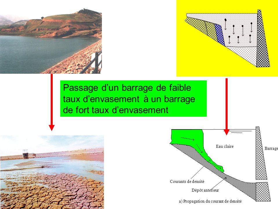 Passage d'un barrage de faible taux d'envasement à un barrage de fort taux d'envasement