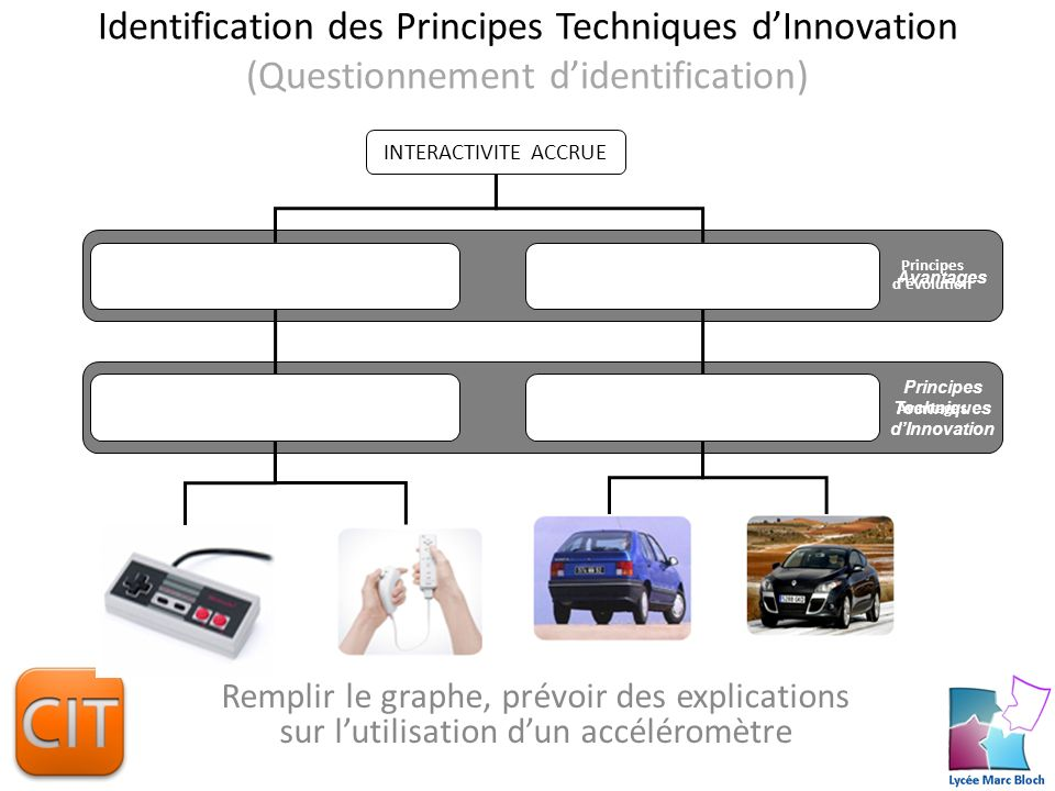 Principes d'évolution Principes Techniques d'Innovation