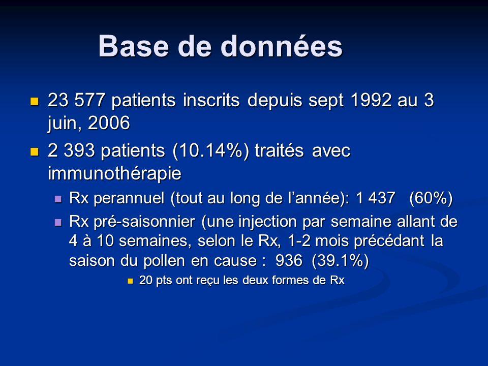Base de données 23 577 patients inscrits depuis sept 1992 au 3 juin, 2006. 2 393 patients (10.14%) traités avec immunothérapie.