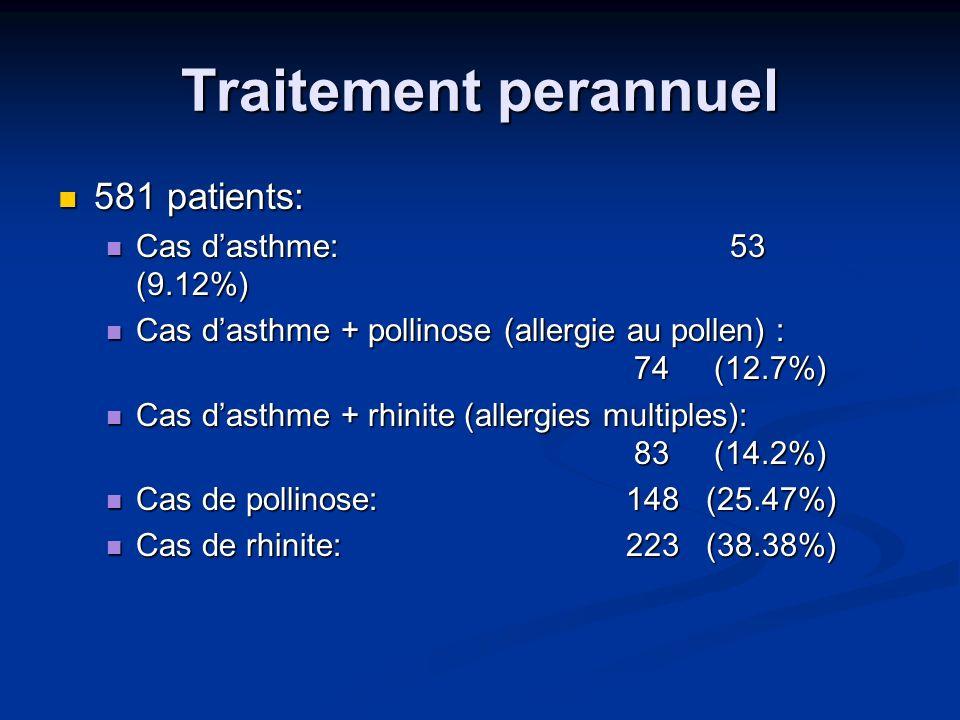 Traitement perannuel 581 patients: Cas d'asthme: 53 (9.12%)