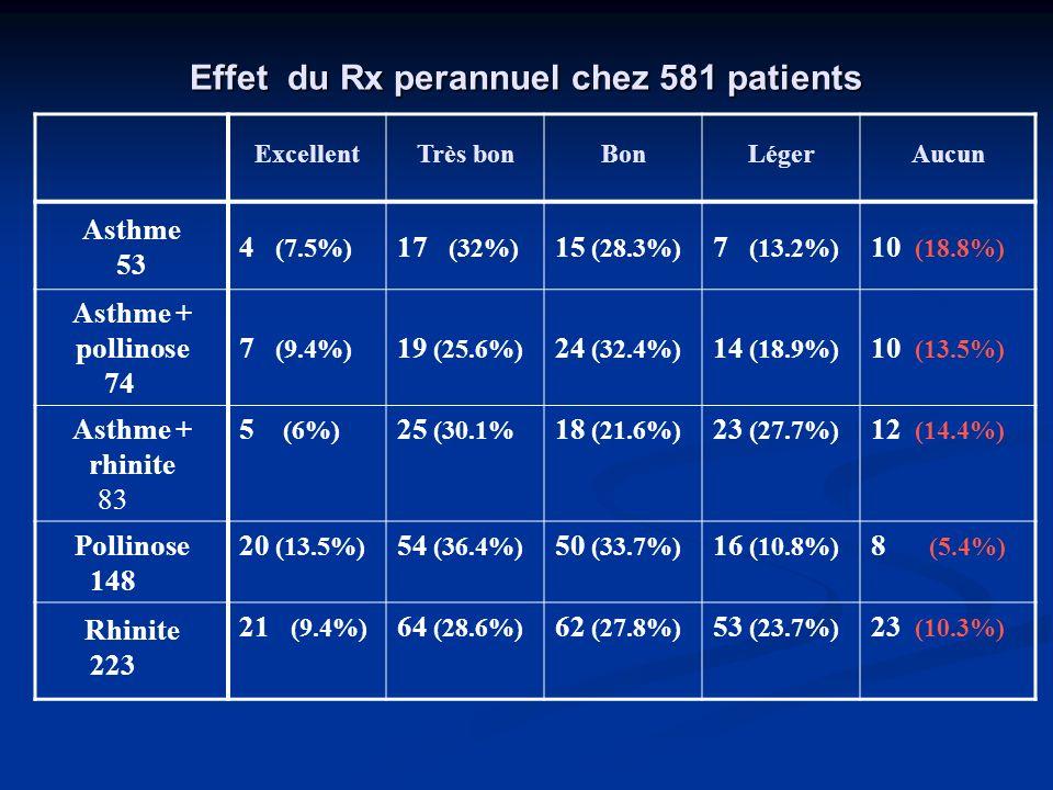 Effet du Rx perannuel chez 581 patients