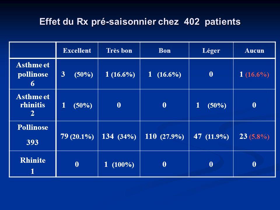 Effet du Rx pré-saisonnier chez 402 patients