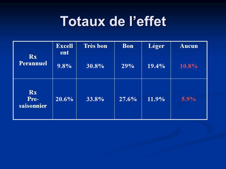 Totaux de l'effet Rx Perannuel Excellent 9.8% Très bon 30.8% Bon 29%