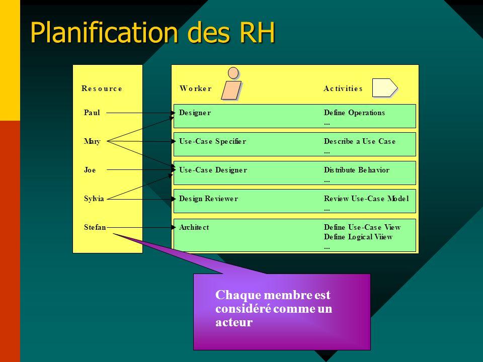 Planification des RH Chaque membre est considéré comme un acteur R e s