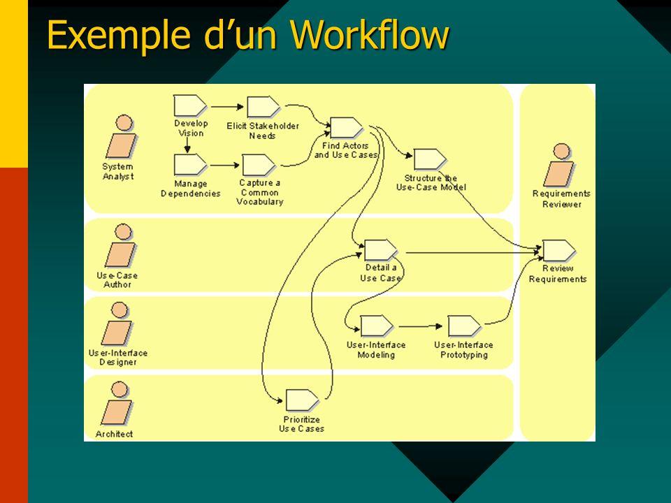 Exemple d'un Workflow