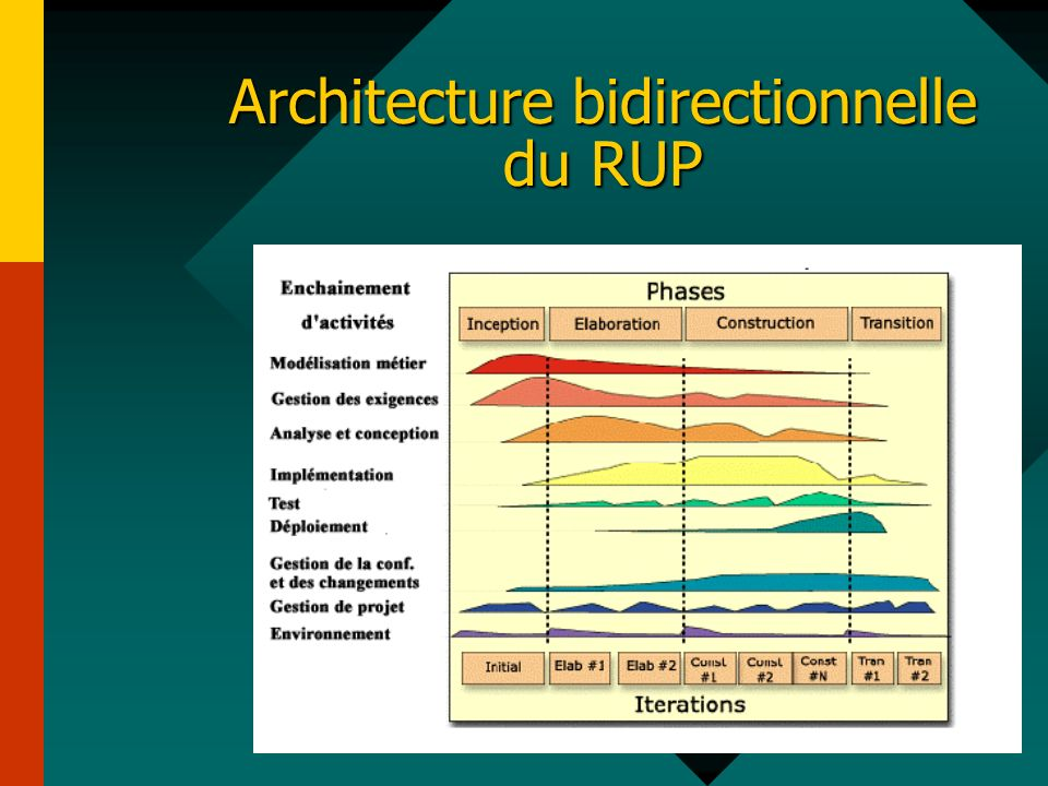 Architecture bidirectionnelle du RUP