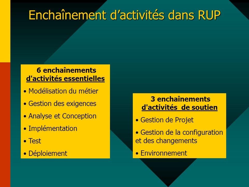 Enchaînement d'activités dans RUP