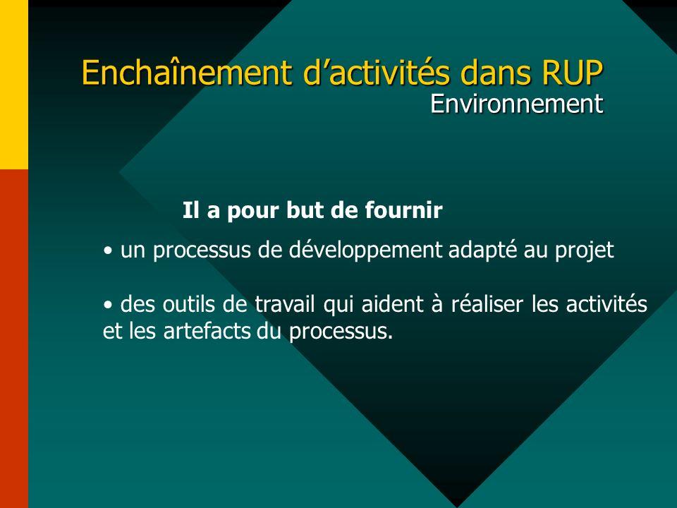 Enchaînement d'activités dans RUP Environnement