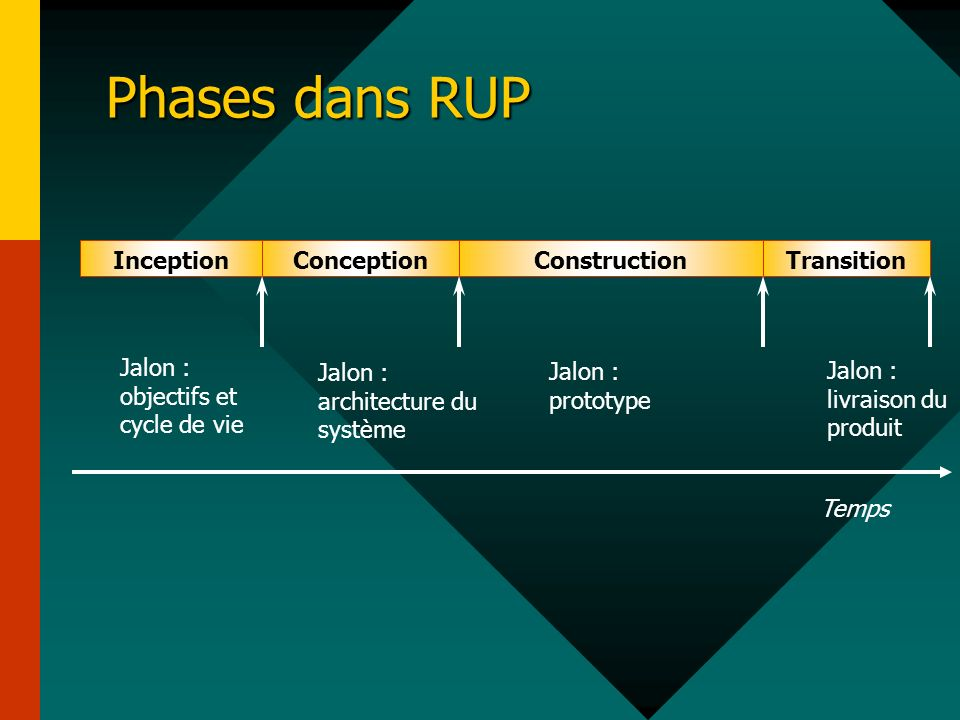 Phases dans RUP Inception Conception Construction Transition Temps