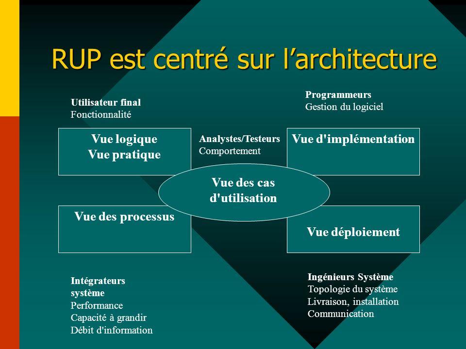RUP est centré sur l'architecture