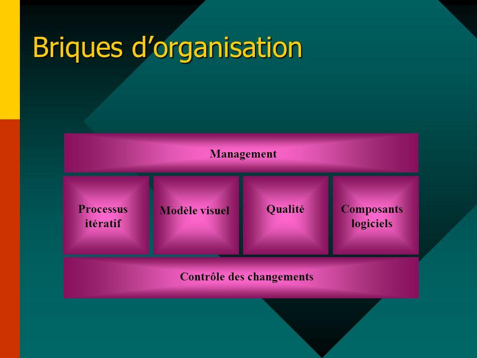 Briques d'organisation