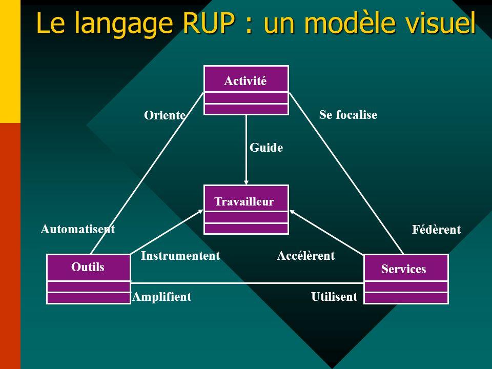 Le langage RUP : un modèle visuel