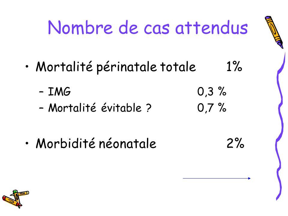 Nombre de cas attendus Mortalité périnatale totale 1%