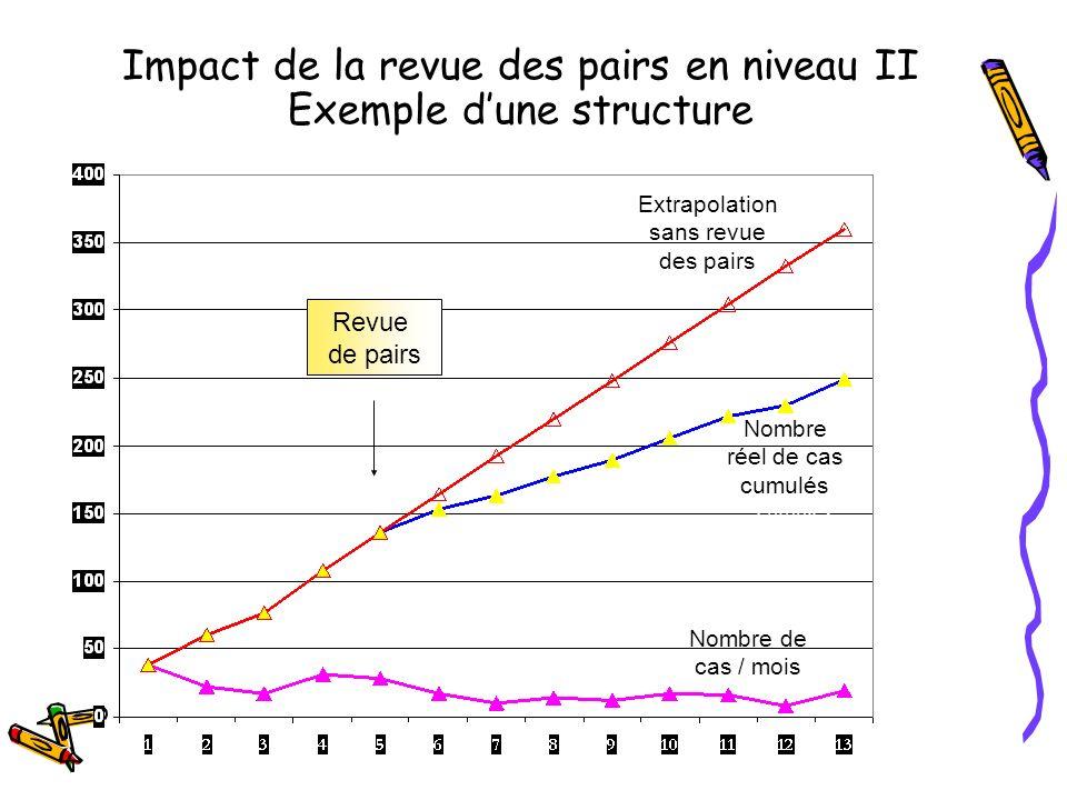 Impact de la revue des pairs en niveau II Exemple d'une structure