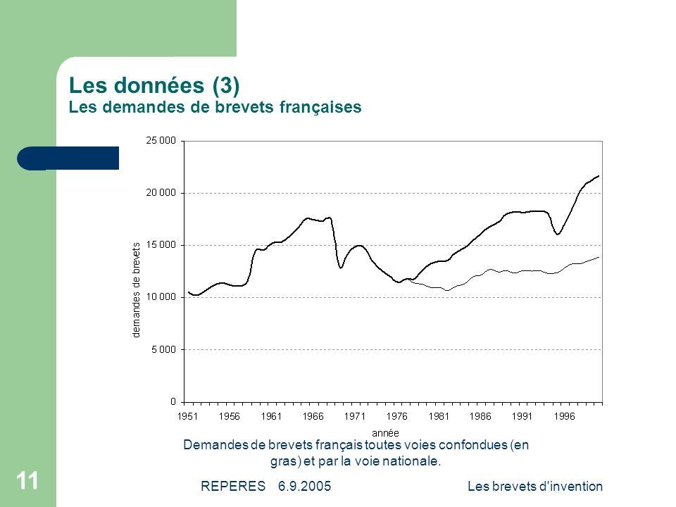 Les données (3) Les demandes de brevets françaises