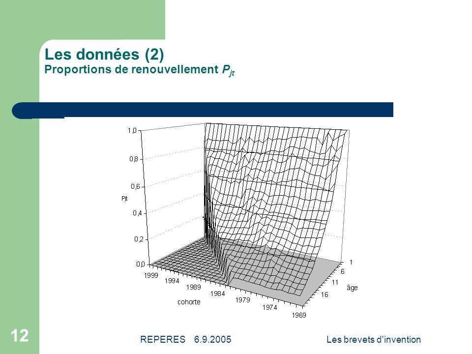 Les données (2) Proportions de renouvellement Pjt