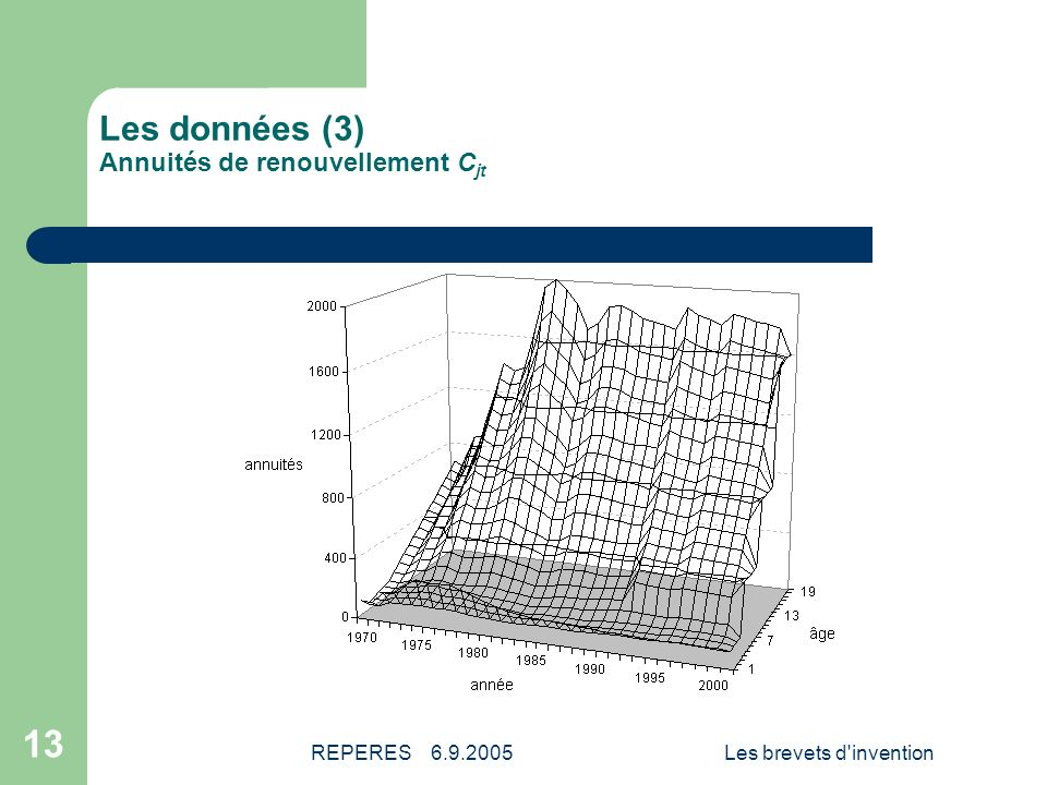 Les données (3) Annuités de renouvellement Cjt