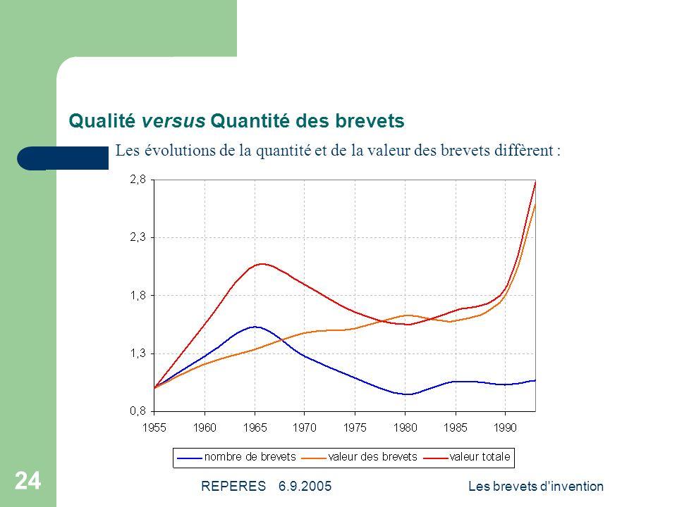 Qualité versus Quantité des brevets