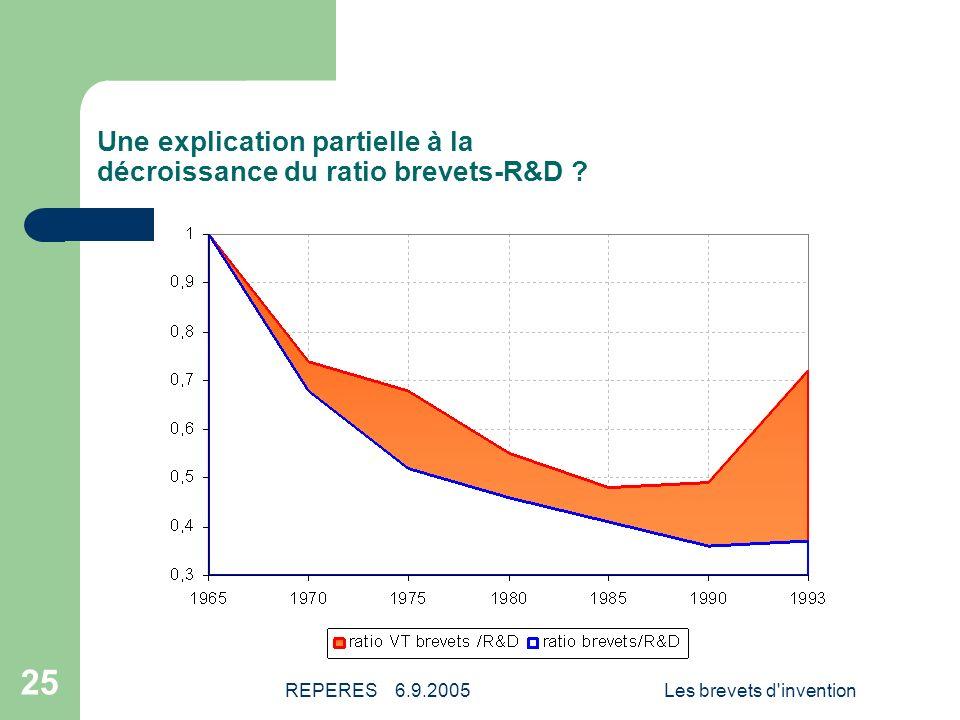 Une explication partielle à la décroissance du ratio brevets-R&D