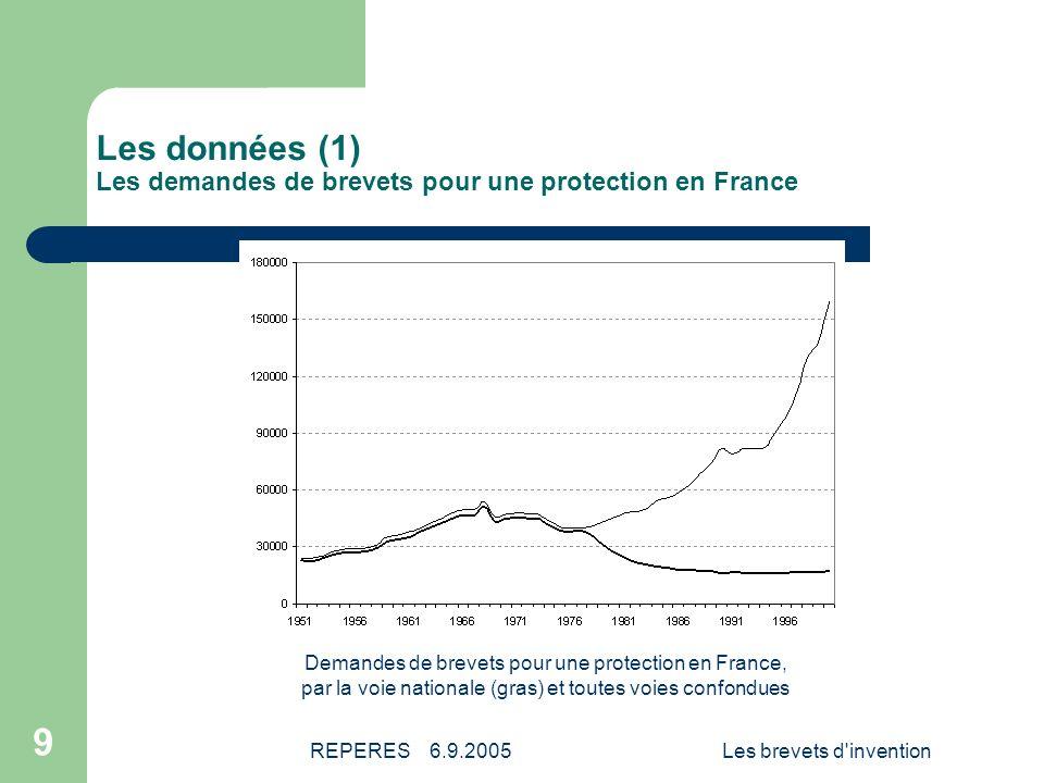 Les données (1) Les demandes de brevets pour une protection en France