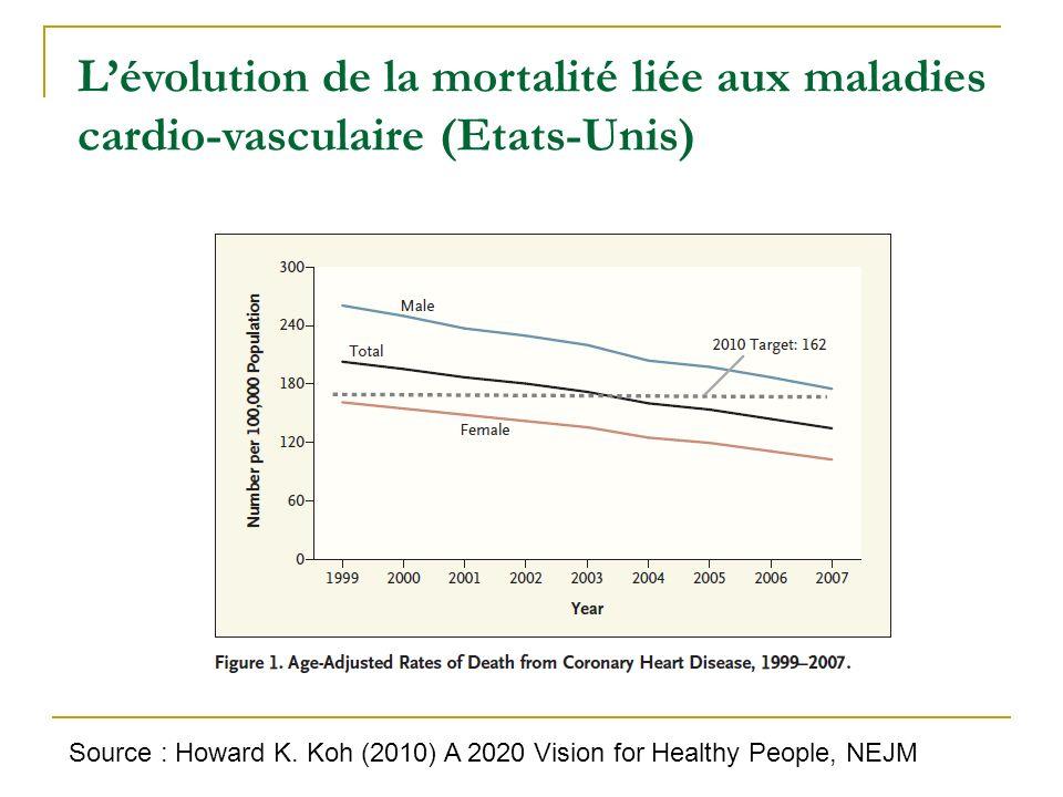 L'évolution de la mortalité liée aux maladies cardio-vasculaire (Etats-Unis)