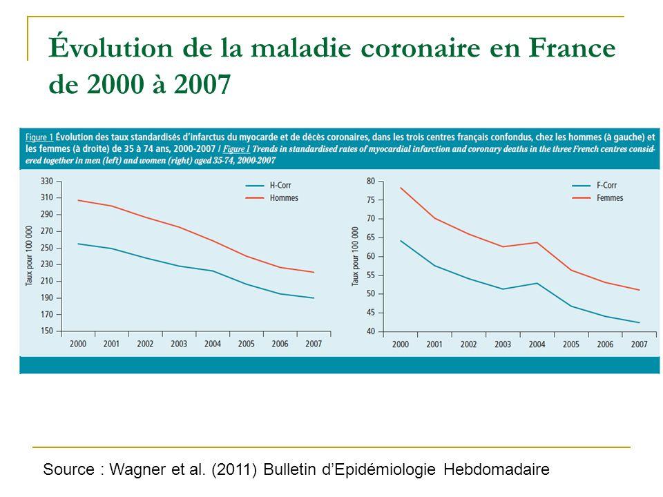 Évolution de la maladie coronaire en France de 2000 à 2007