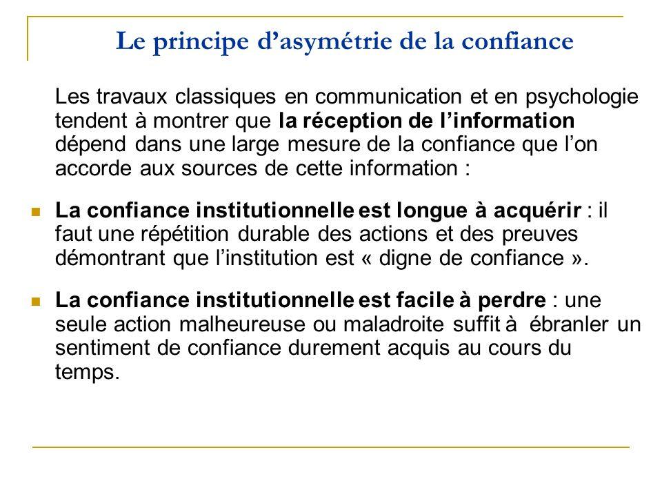 Le principe d'asymétrie de la confiance