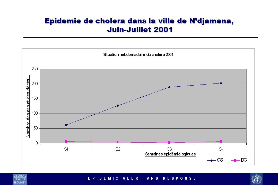 Epidemie de cholera dans la ville de N'djamena, Juin-Juillet 2001