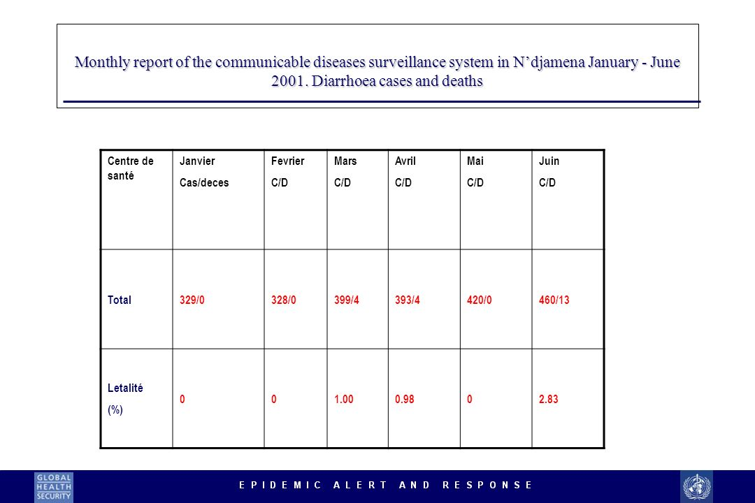 Monthly report of the communicable diseases surveillance system in N'djamena January - June 2001. Diarrhoea cases and deaths
