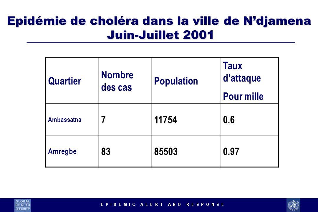 Epidémie de choléra dans la ville de N'djamena Juin-Juillet 2001