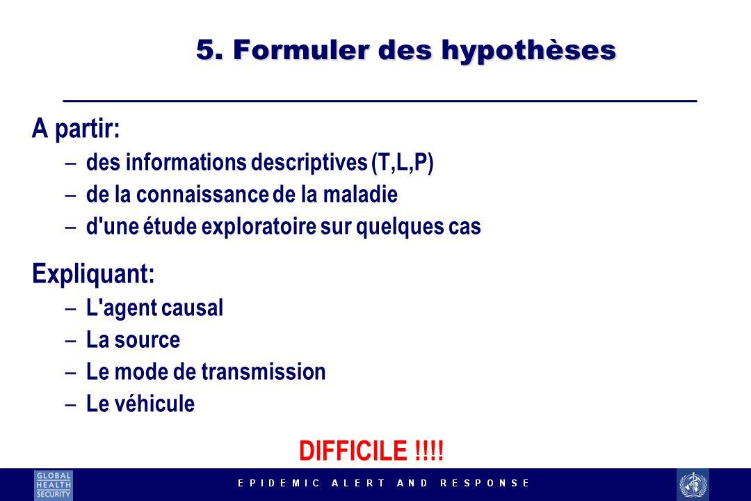 5. Formuler des hypothèses