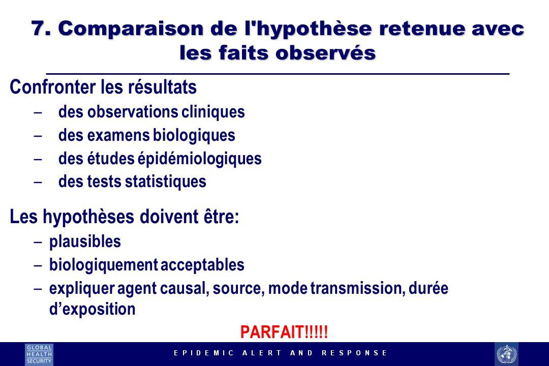 7. Comparaison de l hypothèse retenue avec les faits observés