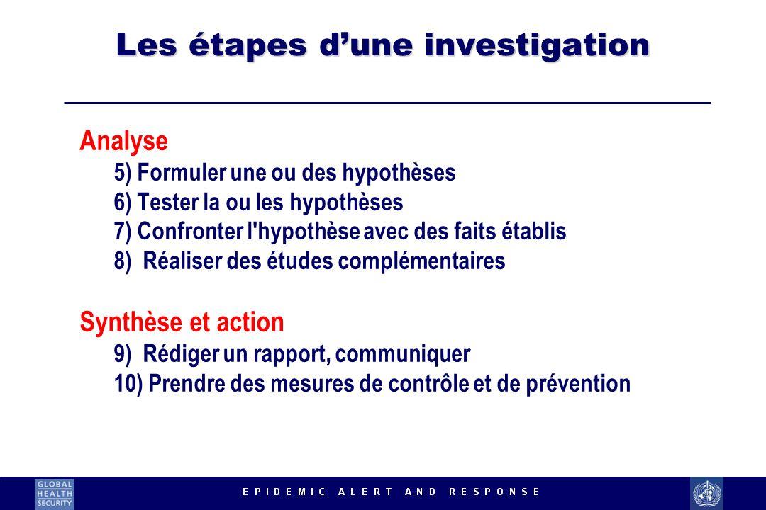 Les étapes d'une investigation