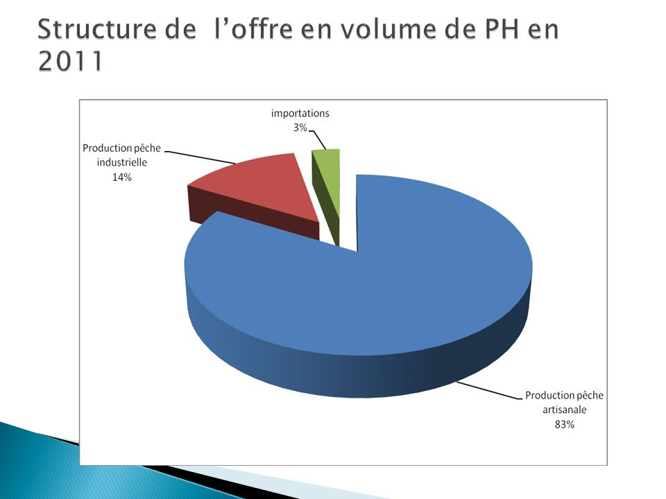 Structure de l'offre en volume de PH en 2011
