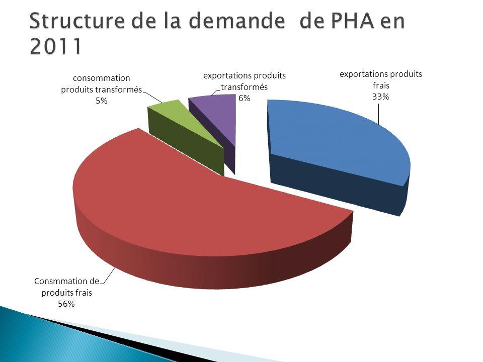 Structure de la demande de PHA en 2011