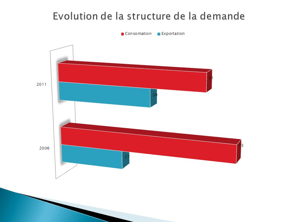Evolution de la structure de la demande