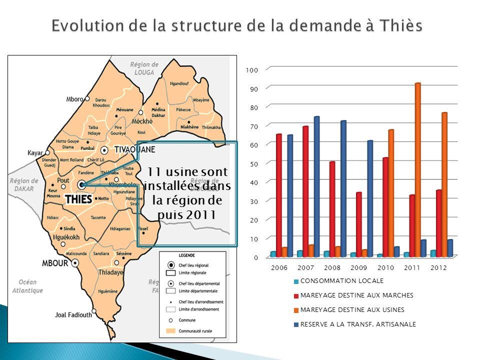 Evolution de la structure de la demande à Thiès