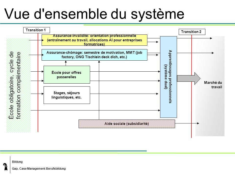 Vue d ensemble du système