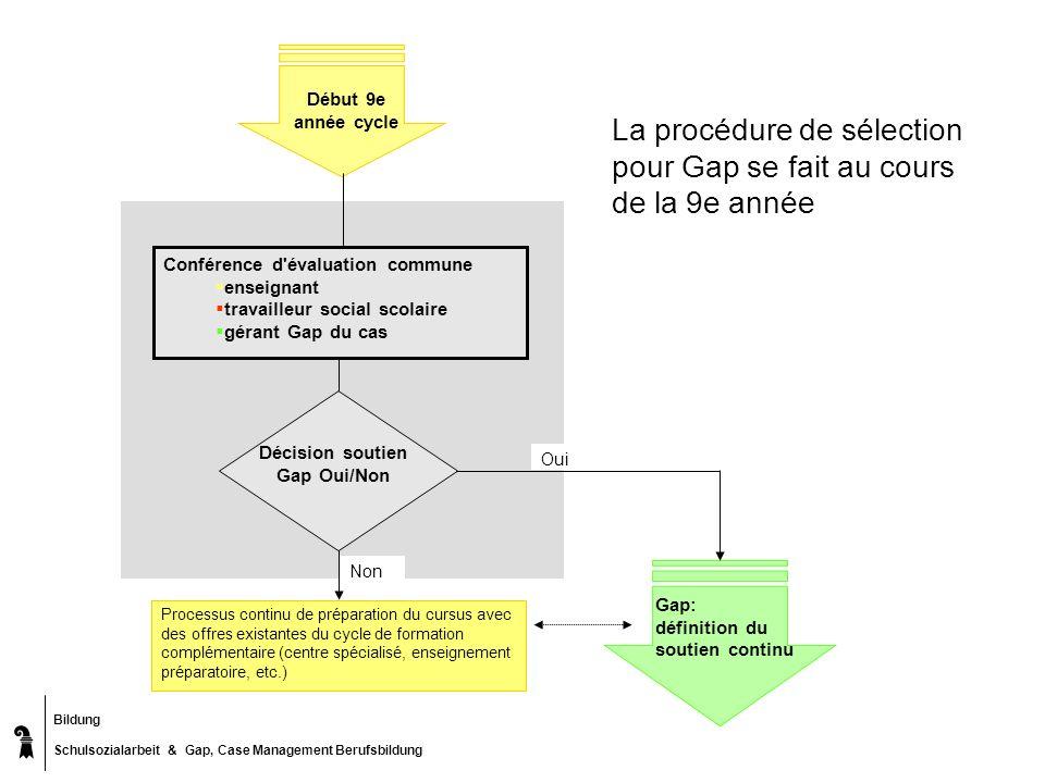Décision soutien Gap Oui/Non