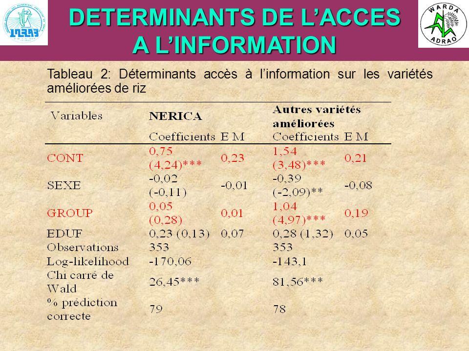 DETERMINANTS DE L'ACCES