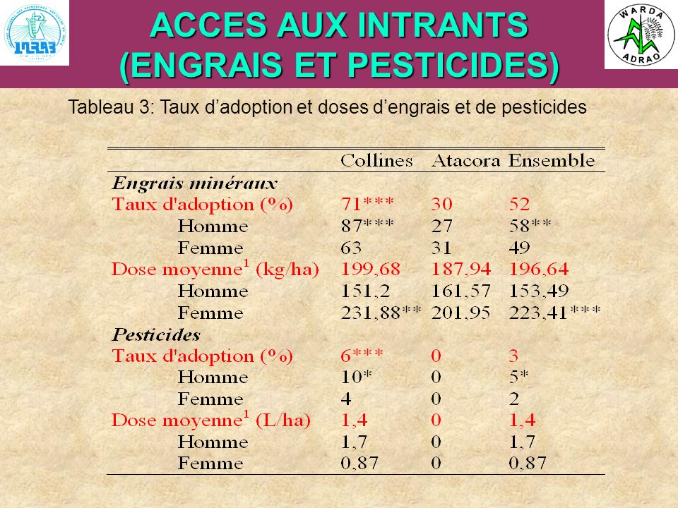 (ENGRAIS ET PESTICIDES)