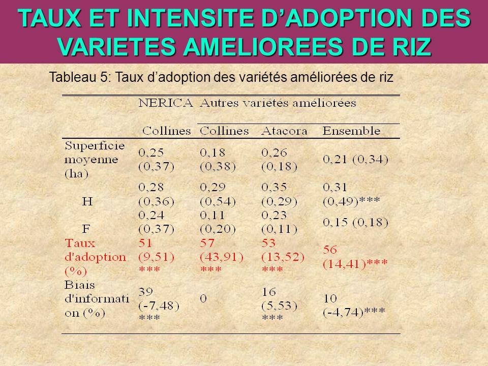 TAUX ET INTENSITE D'ADOPTION DES VARIETES AMELIOREES DE RIZ