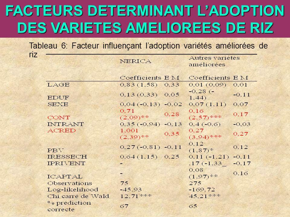 FACTEURS DETERMINANT L'ADOPTION DES VARIETES AMELIOREES DE RIZ