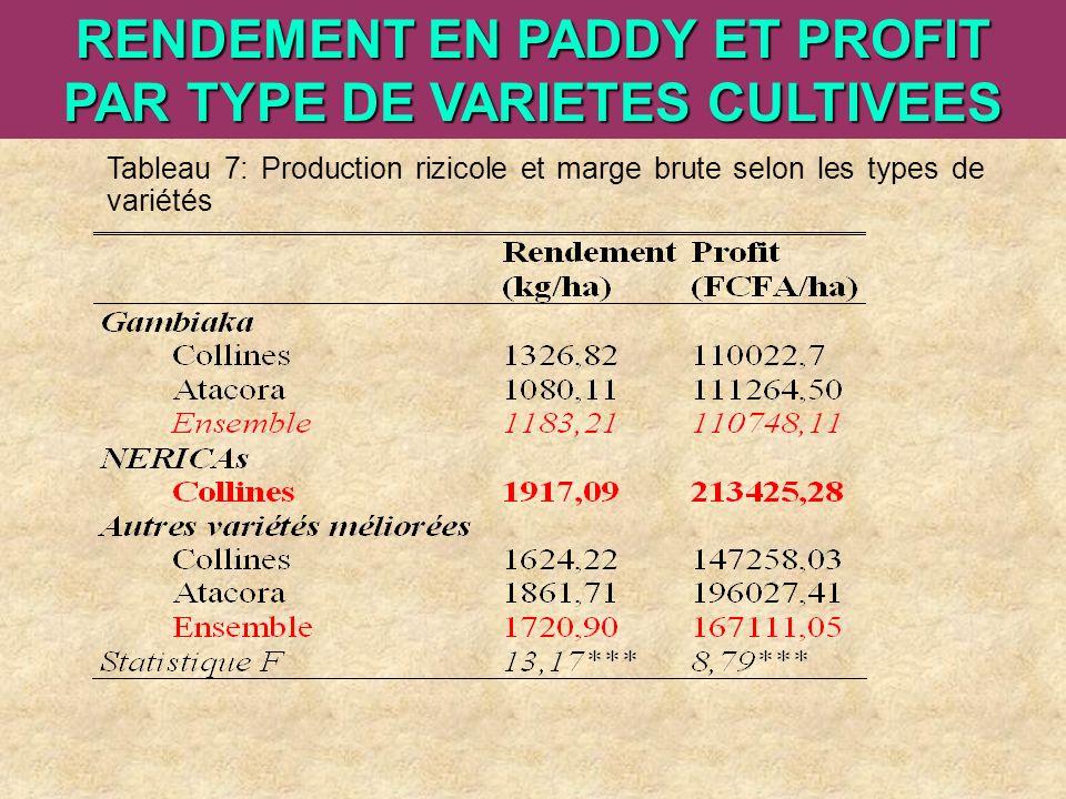 RENDEMENT EN PADDY ET PROFIT PAR TYPE DE VARIETES CULTIVEES