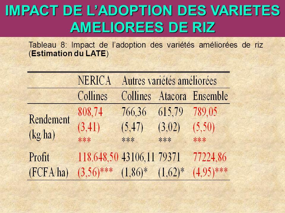 IMPACT DE L'ADOPTION DES VARIETES AMELIOREES DE RIZ
