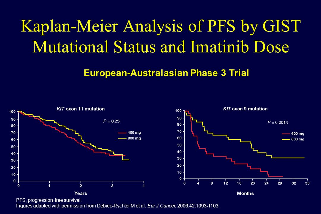 European-Australasian Phase 3 Trial