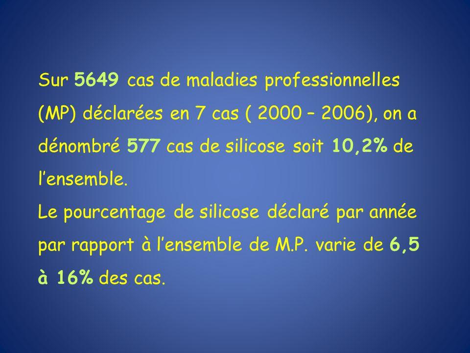 Sur 5649 cas de maladies professionnelles (MP) déclarées en 7 cas ( 2000 – 2006), on a dénombré 577 cas de silicose soit 10,2% de l'ensemble.