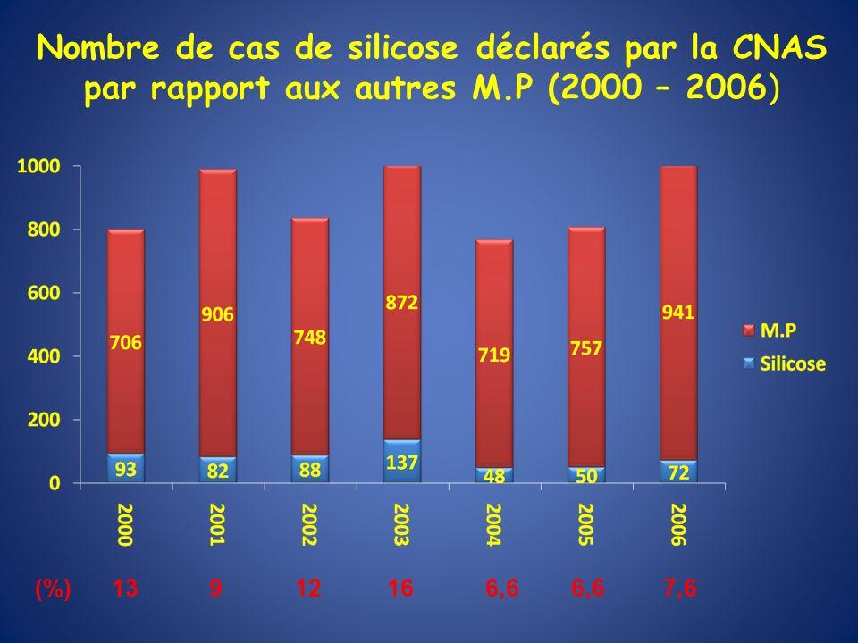 Nombre de cas de silicose déclarés par la CNAS par rapport aux autres M.P (2000 – 2006)