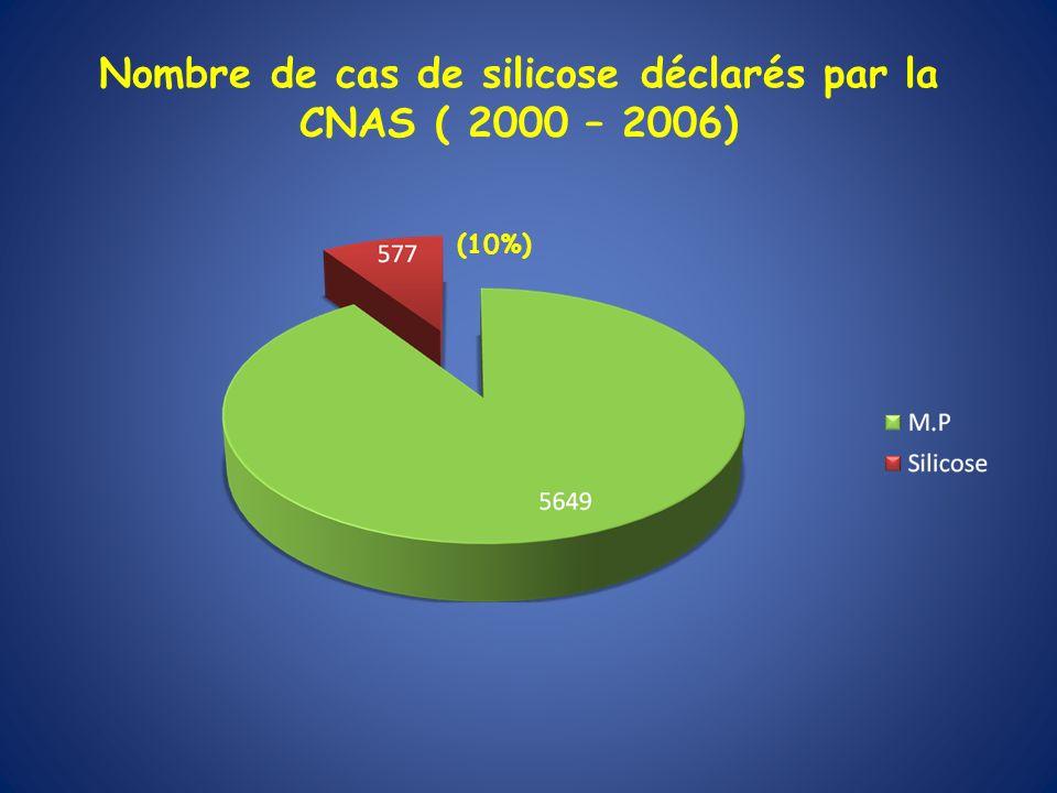 Nombre de cas de silicose déclarés par la CNAS ( 2000 – 2006)