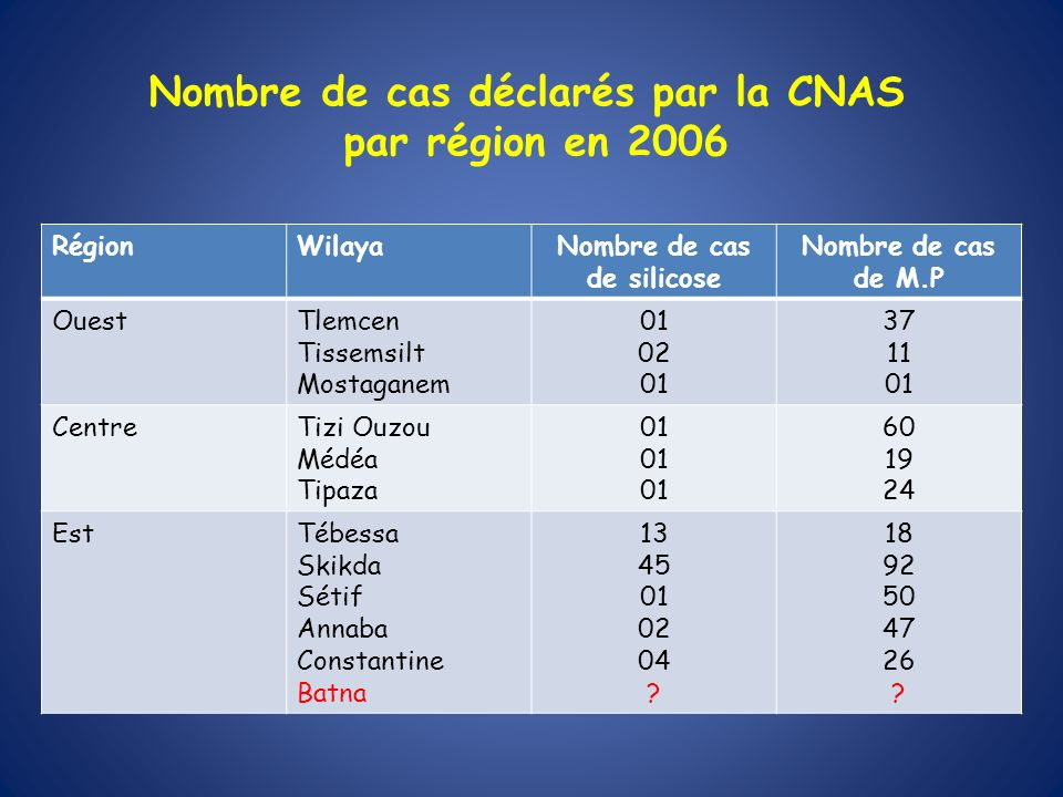 Nombre de cas déclarés par la CNAS par région en 2006
